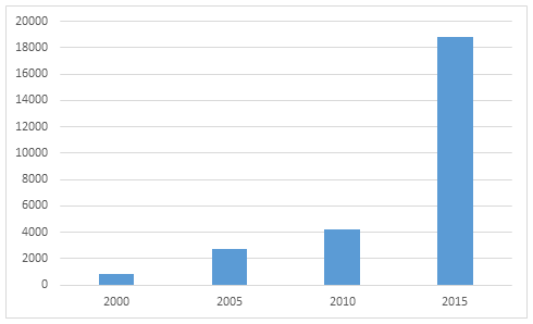 Table 1: Mentions of 'domestic violence' in Australian newspaper reports from 2000–2015.